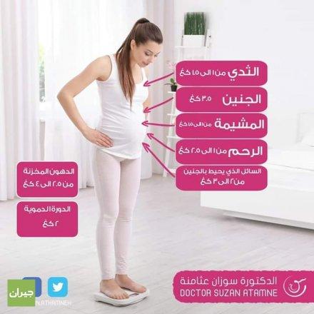 الدكتورة سوزان عثامنة/أخصائية الجراحة النسائية والولادة ومعالجة العقم/عيادات مستشفى العبدلي. حاصلة على البورد اﻷردني. هل تعتقدين أنك كسبت المزيد من الوزن أثناء حملك ؟ من المتوقع أن يزداد وزنك أثناء الحمل كما هو معروف، تعرفي على الزيادة المناسبة أثناء الحمل حسب توصيات الأطباء : - النحيفات: 12.5 - 18 كلغ - الطبيعيات الوزن: 11.5 - 16 كلغ - الزائدات الوزن: 7- 11.5 كلغ - البدينات: 5 - 9 كلغ